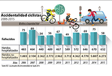 Accidentalidad ciclistas 2006-2015